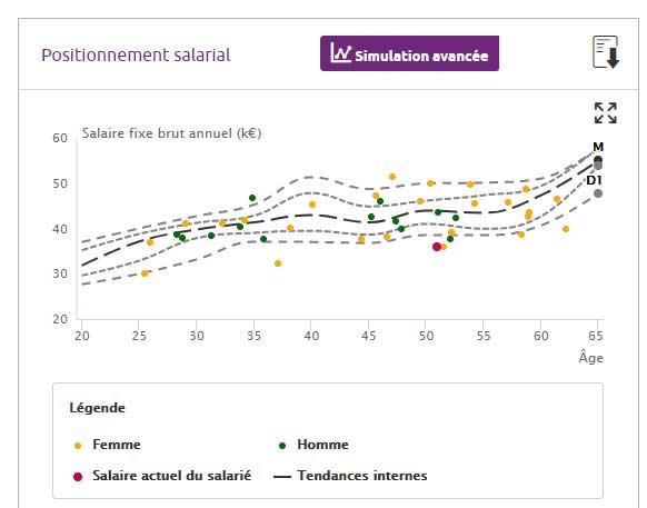 Altays Rémunération graphique évolution