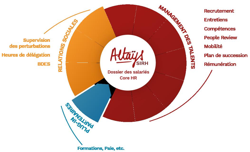 schéma offre SIRH Altays